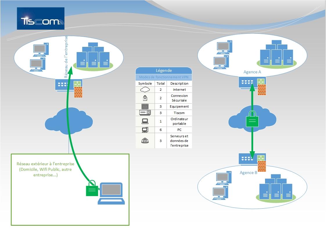 R seau et s curit informatique tiscom for Definition architecture informatique